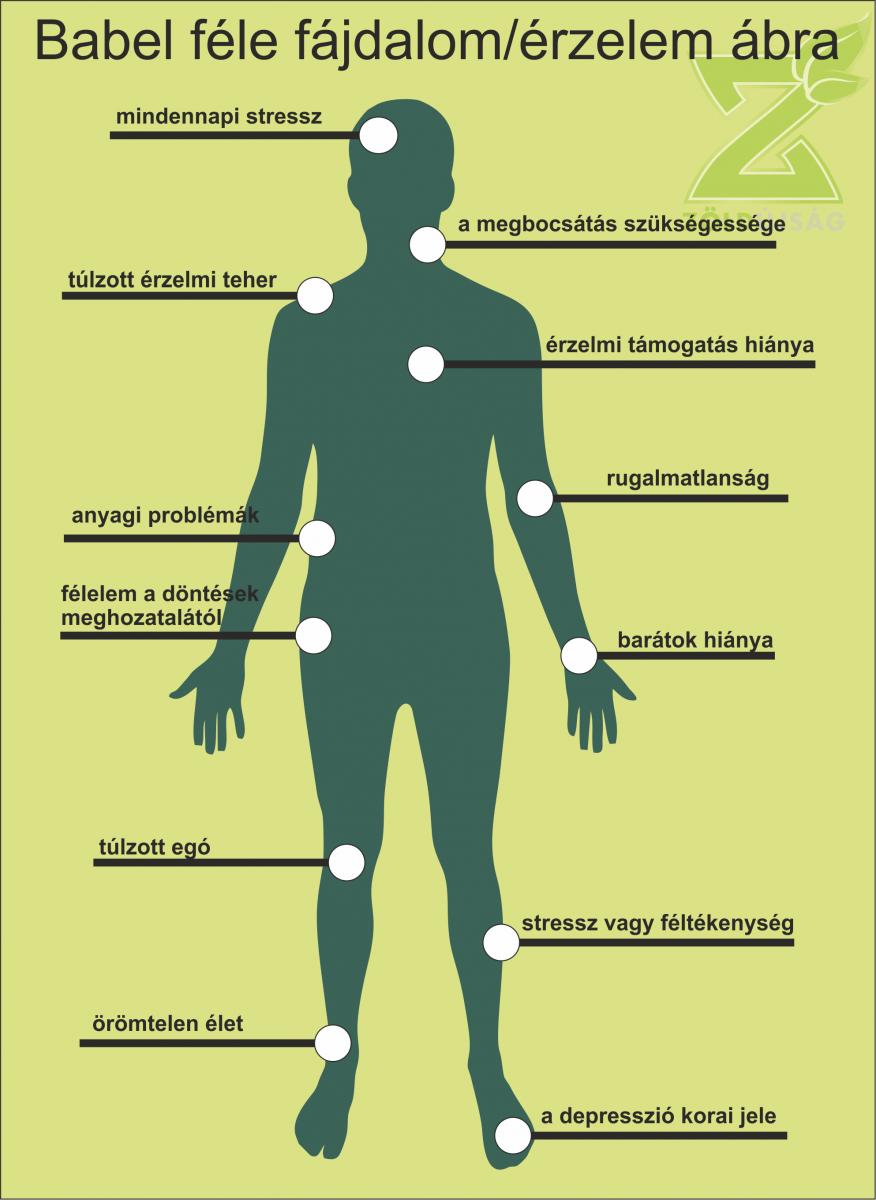 A visszér és lábduzzadás rejtett lelki okai - Egészség | Femina